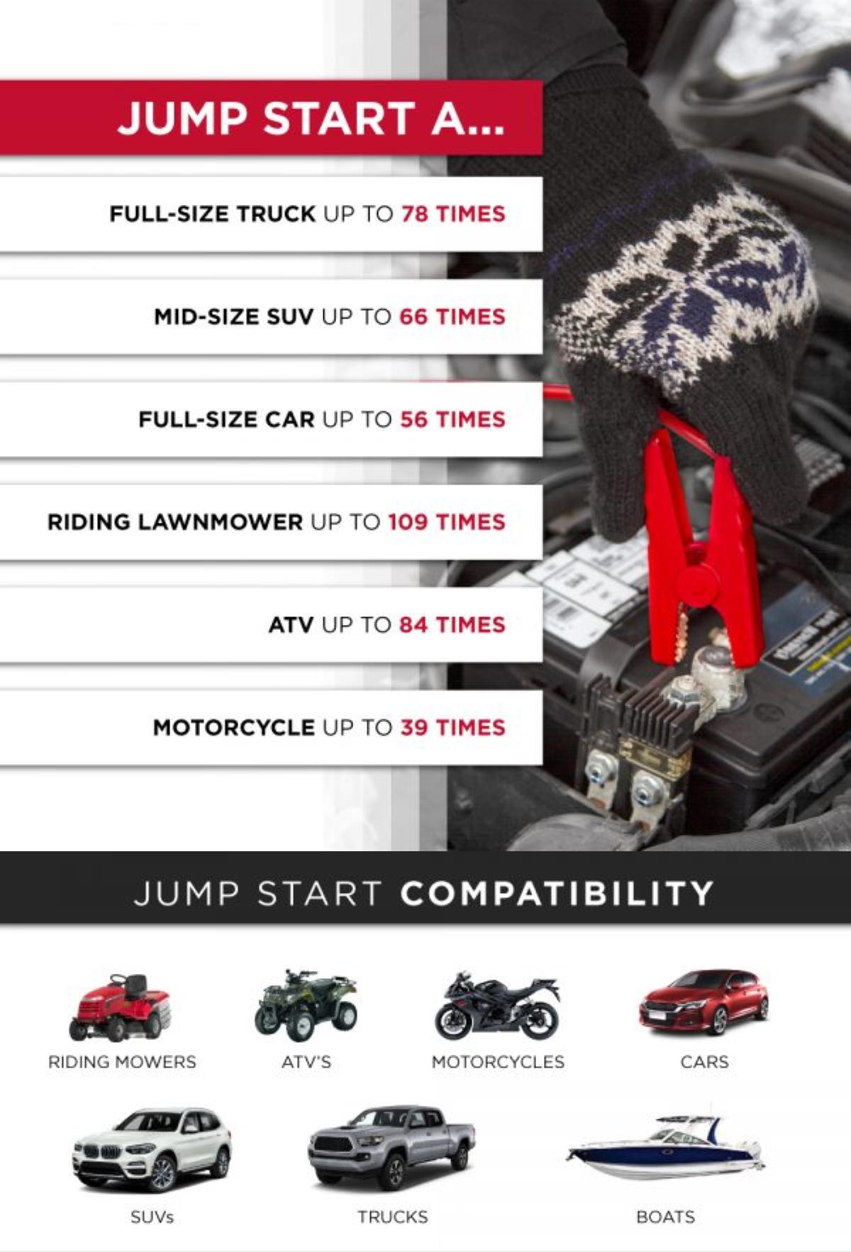 Jumpsmart - As a Vehicle Jump Starter