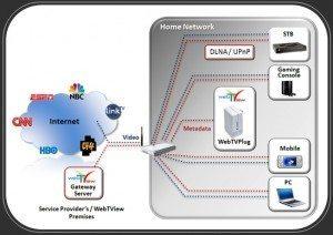 WebTV Plug2