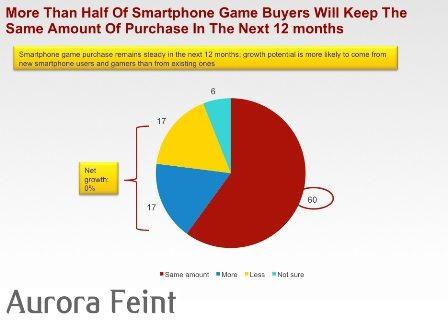 Magid Report Finds U.S. 2010 Market for Apps Estimated at $168M 2