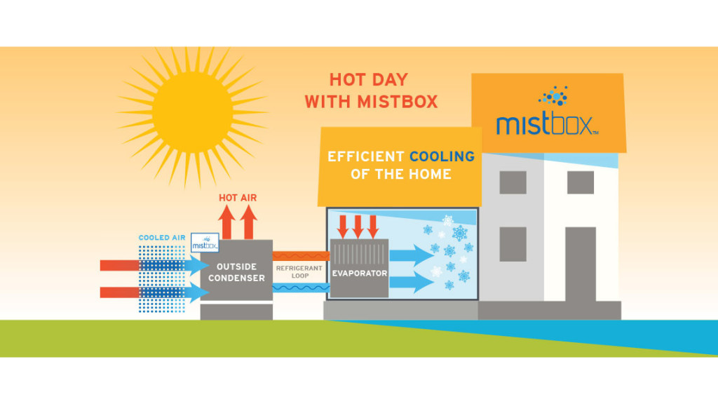 Mistbox saves you a bunch of money