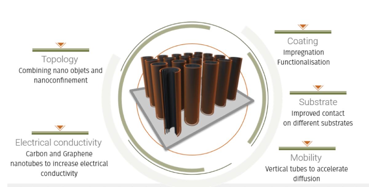 NAWA's Ultracapacitor - NAWACap (2)