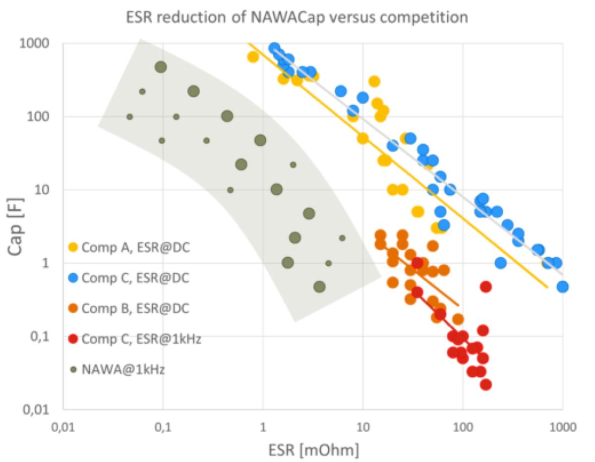 NAWACap's Equivalent Series Resistance Graphic