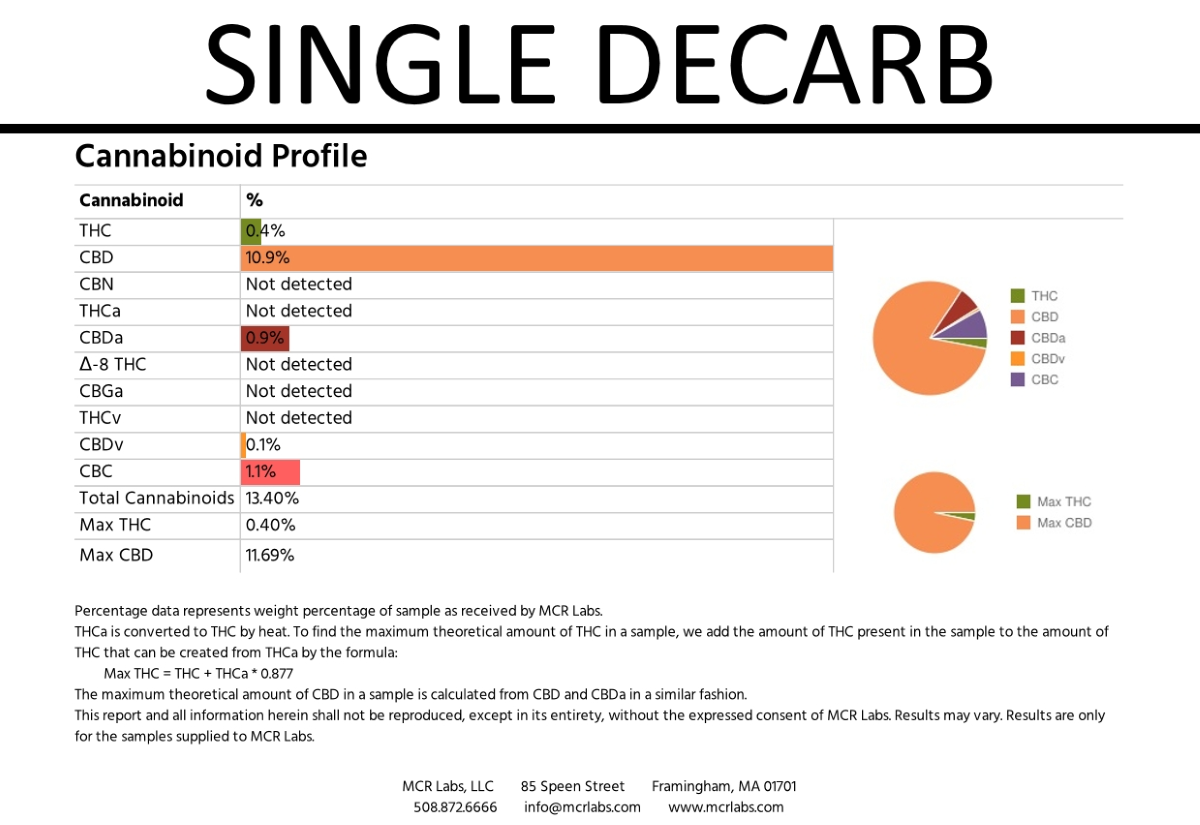 Ardent Nova - Single Decarb Results (Graphic)