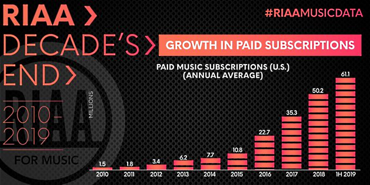 US Music Market Statistics between 2010 and 2019 - Market's Streaming Subscriptions Statistics