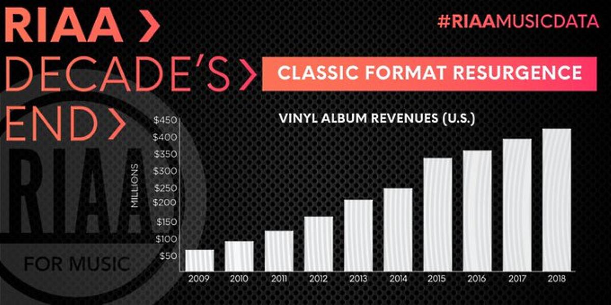 US Music Market Statistics between 2010 and 2019 - Market's Vyinyl Album Revenues