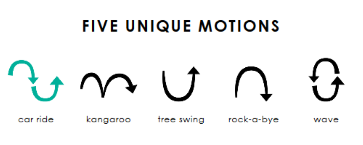 5 Different Unique Motions