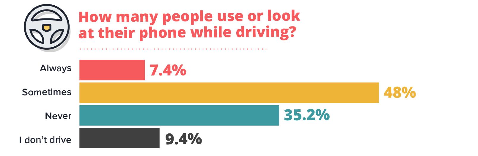 Smartphones High Usage