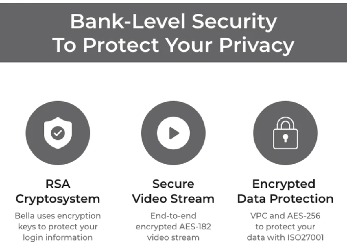 Smart Bank-Level Security/Safety Features