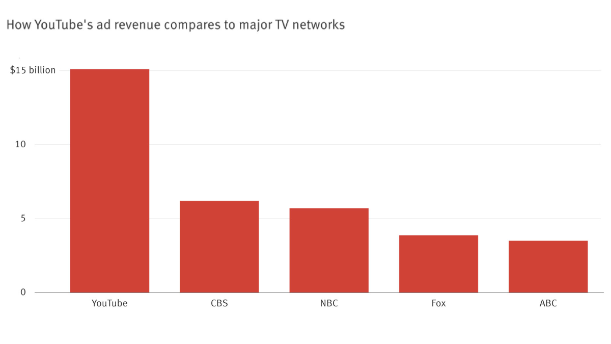 YouTube's 2018 Ad Revenue compared to Major TV Networks