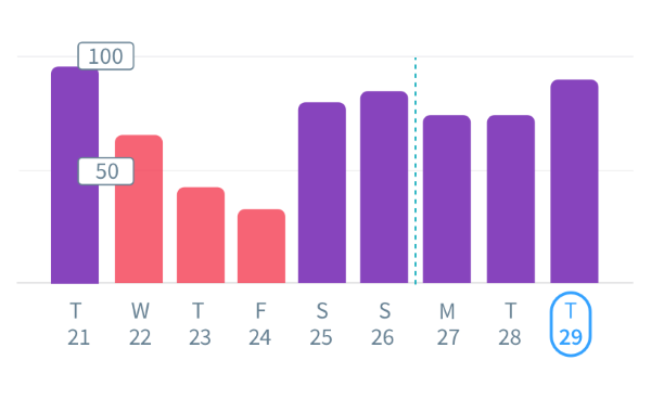 Graphics that can be displayed by day, week, month and year