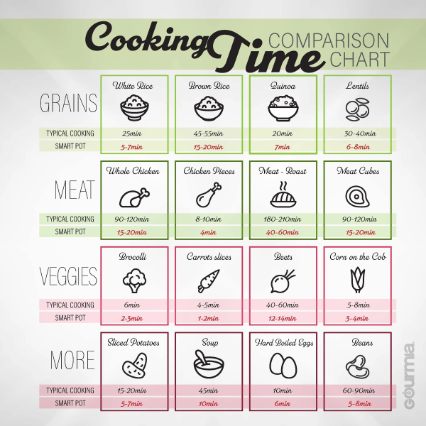 Cooking Times Chart (Comparison between the Gourmia Express Pot and Traditional Cooking Pots)