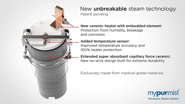 Equipped with a new (patent-pending) Ceramic Heater