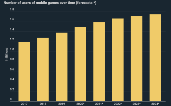 Mobile Gaming Industry's Estimated Growth by 2024 - Original Infograph from Kryptoszene.de