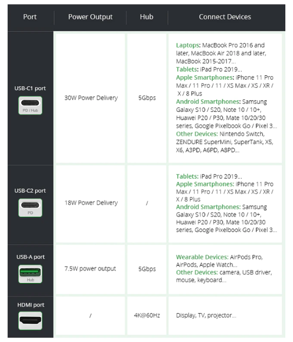 Zendure SuperHub - Wide Compatibility - Supported Devices List