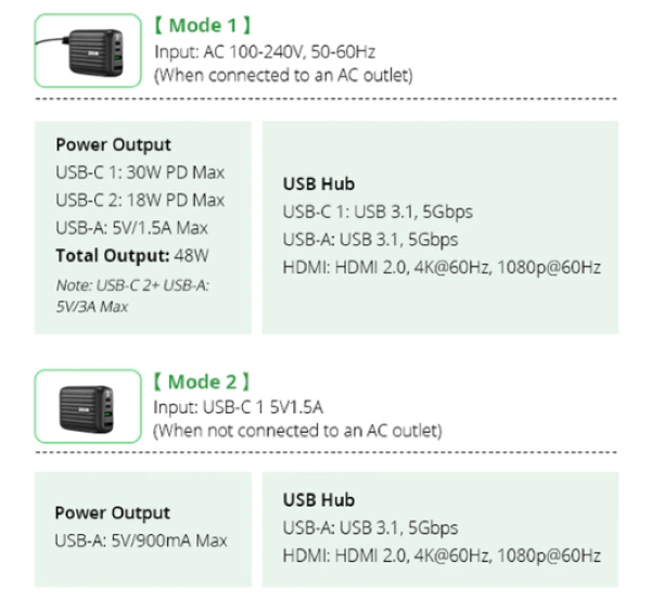 Two Working Modes - Desktop Mode & Wall Charger Mode