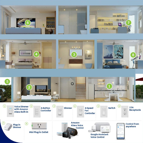 Full Smart Home Compatibility for the Ultimate Smart Home