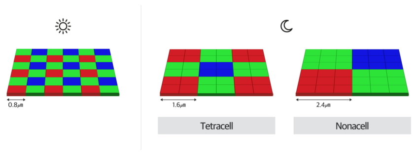 Samsung's Industry-First Nonacell Technology - Three by three pixel-structure array for higher resolution photos under extreme light conditions