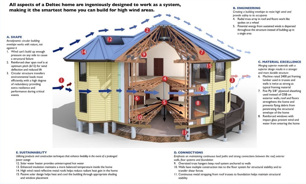 Five key elements of a Deltec Home's design - Shape / Engineering / Connections / Material excellence / Sustainability