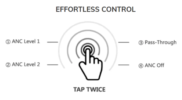 Quick-Touch Controls for Different Sound Modes