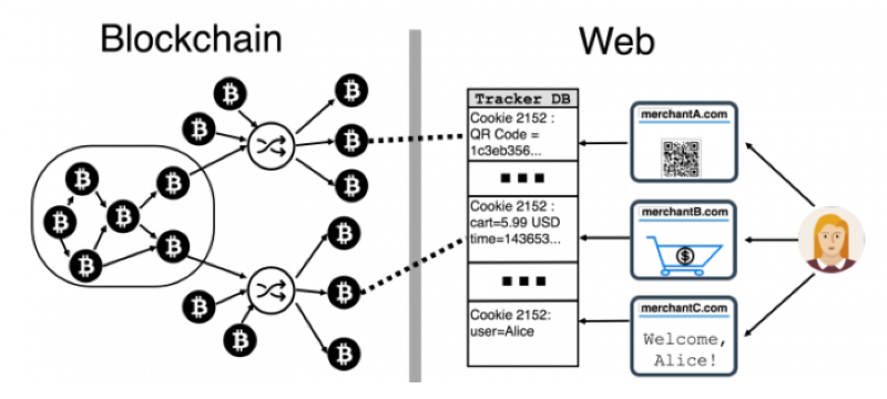 Bitcoin Online Transactions and their Safety for User Anonymity - Image Source: technologyreview.com