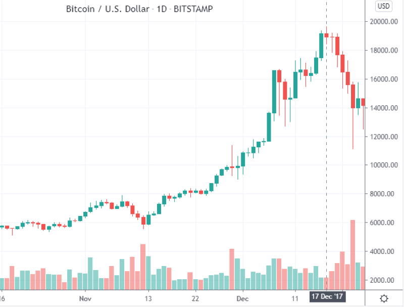 A Historical Look At Bitcoin Price: 2009-2020 - Image Source: Trading-Education.com