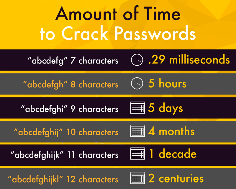 Account Security based on Password Strength