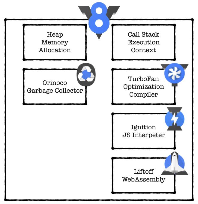 V8 open-source high-performance JavaScript rendering engine