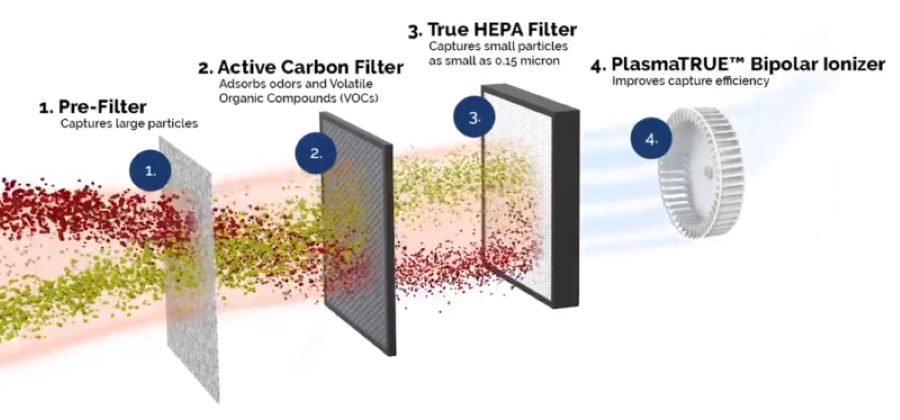 4-Stage True HEPA Filtration System