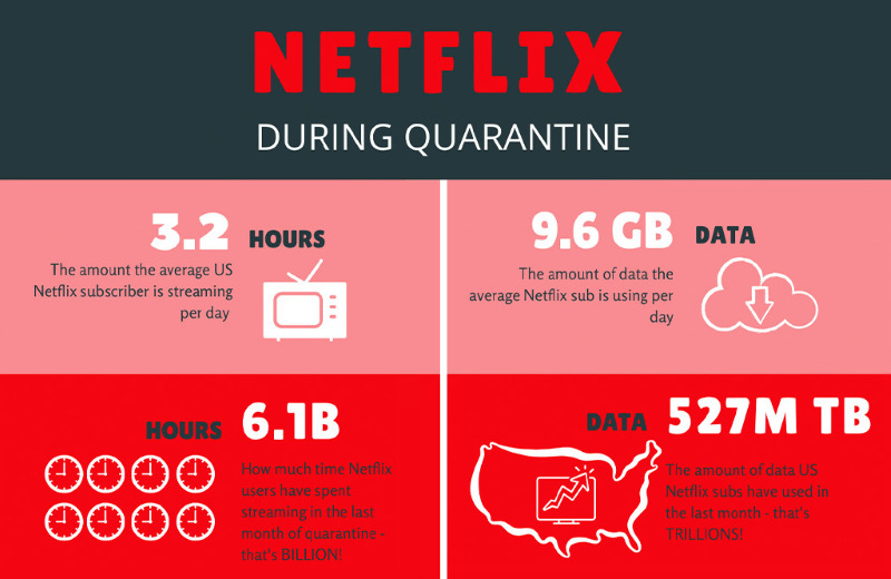 Netflix's Data Usage During COVID-19 Quarantine - Image Source: PCMag (Link Embedded)