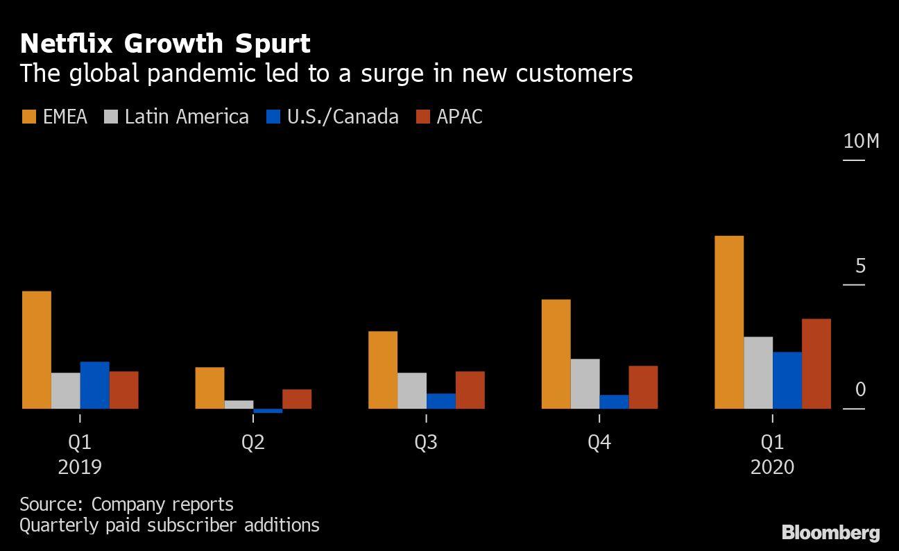 Netflix Growth Spurt - Image Source: Bloomberg