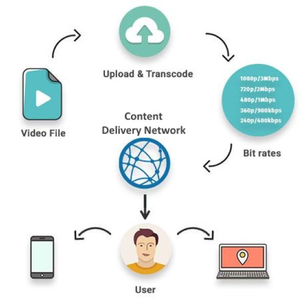 VOD Transcoding - How it works
